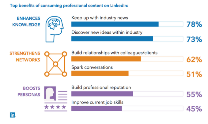 benefits of consuming linkedin content