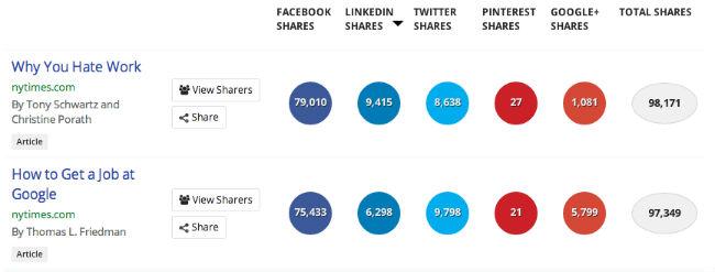 most shared linkedin